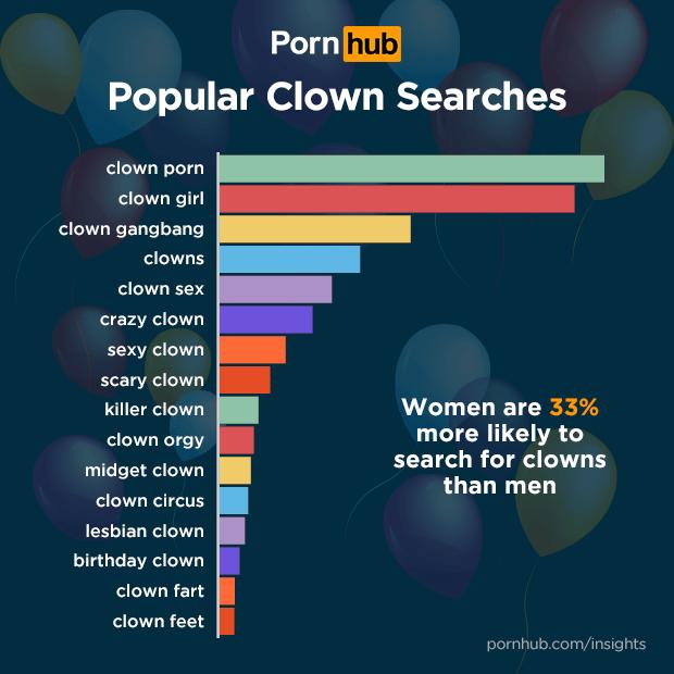 pornhub palhaços